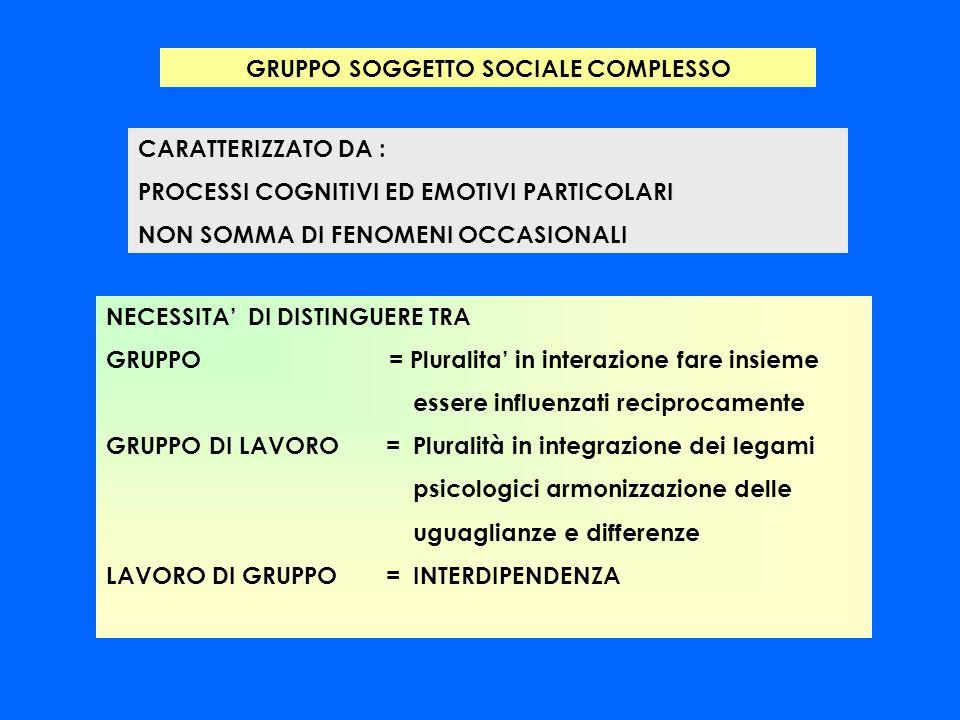 GRUPPO SOGGETTO SOCIALE COMPLESSO