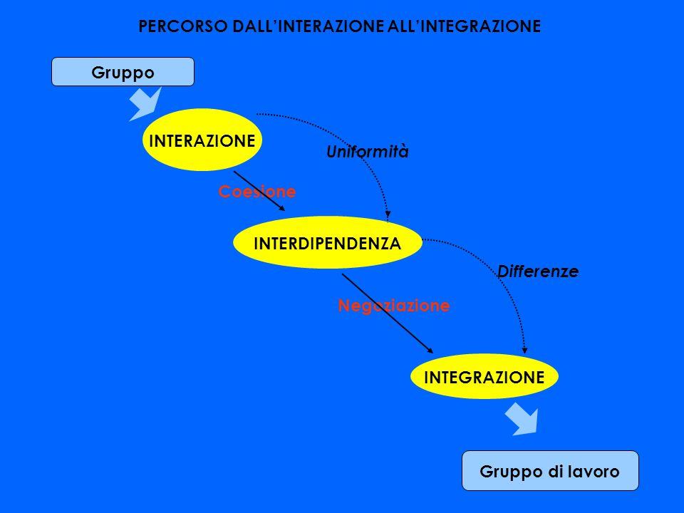 PERCORSO DALL'INTERAZIONE ALL'INTEGRAZIONE