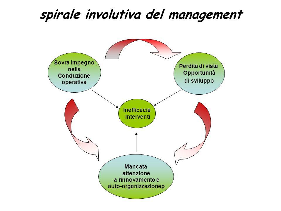 spirale involutiva del management