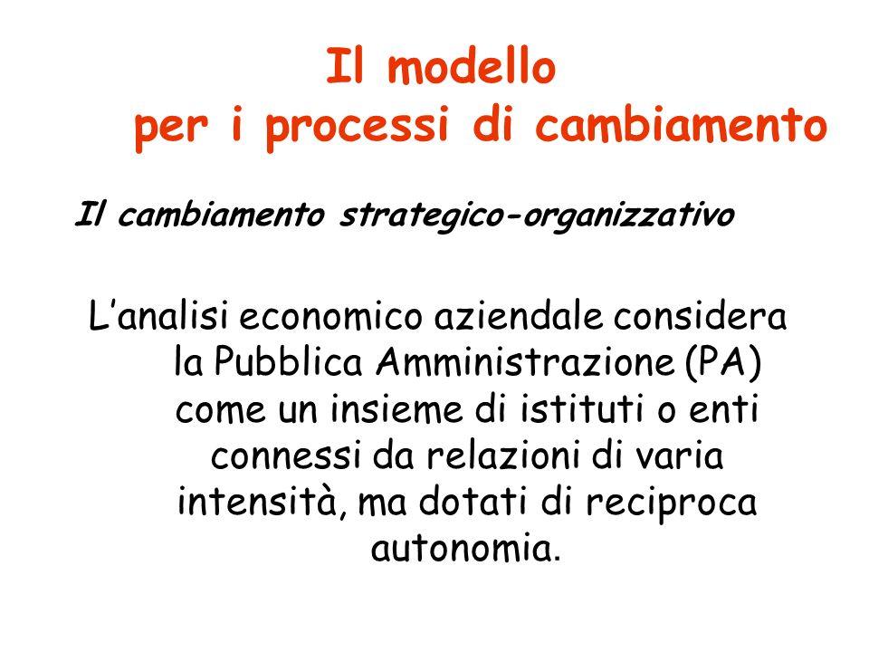 Il modello per i processi di cambiamento
