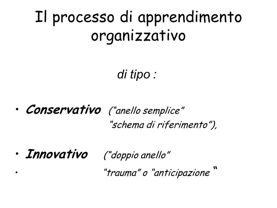 Il processo di apprendimento organizzativo