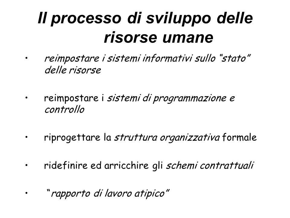 Il processo di sviluppo delle risorse umane