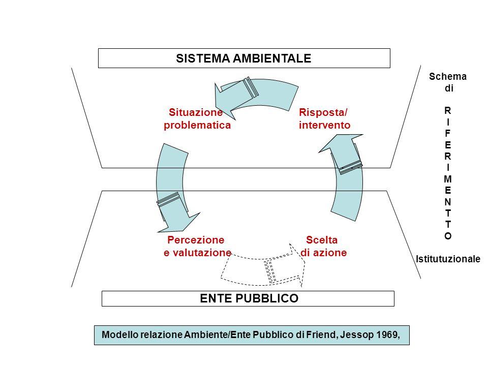 Modello relazione Ambiente/Ente Pubblico di Friend, Jessop 1969,