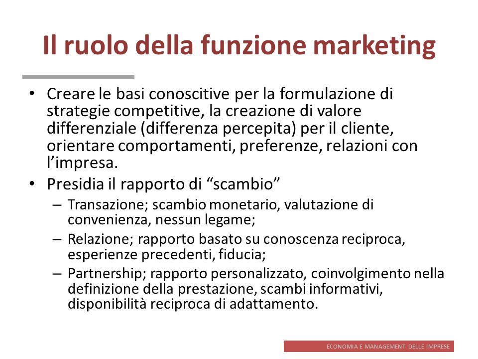 Il ruolo della funzione marketing