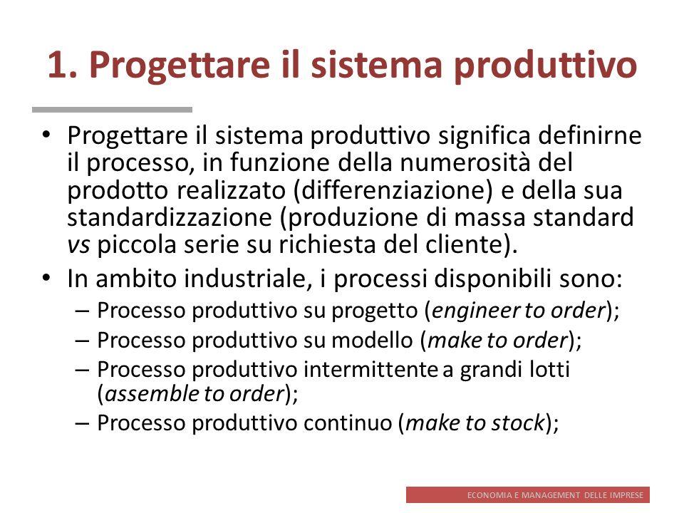 1. Progettare il sistema produttivo