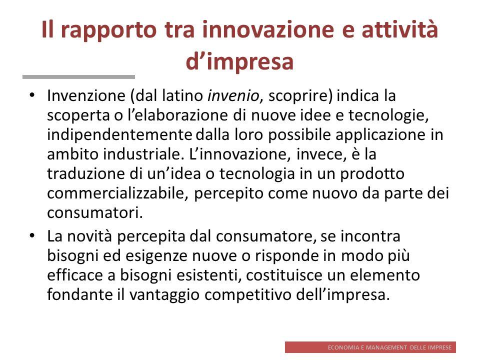 Il rapporto tra innovazione e attività d'impresa
