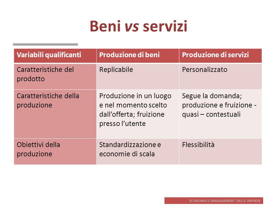 Beni vs servizi Variabili qualificanti Produzione di beni
