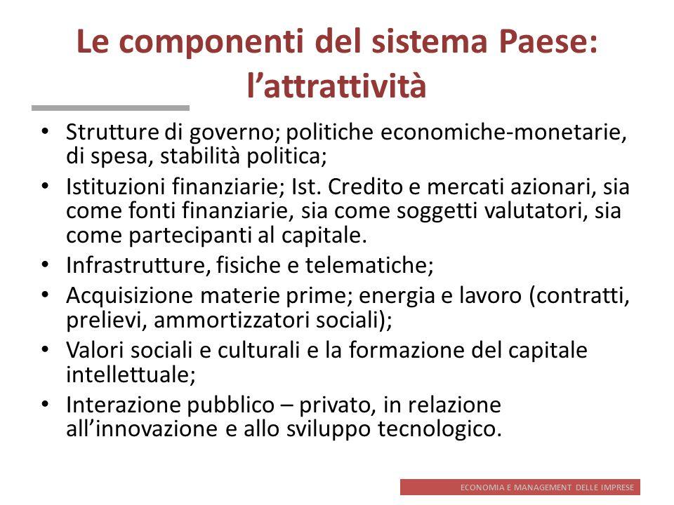 Le componenti del sistema Paese: l'attrattività