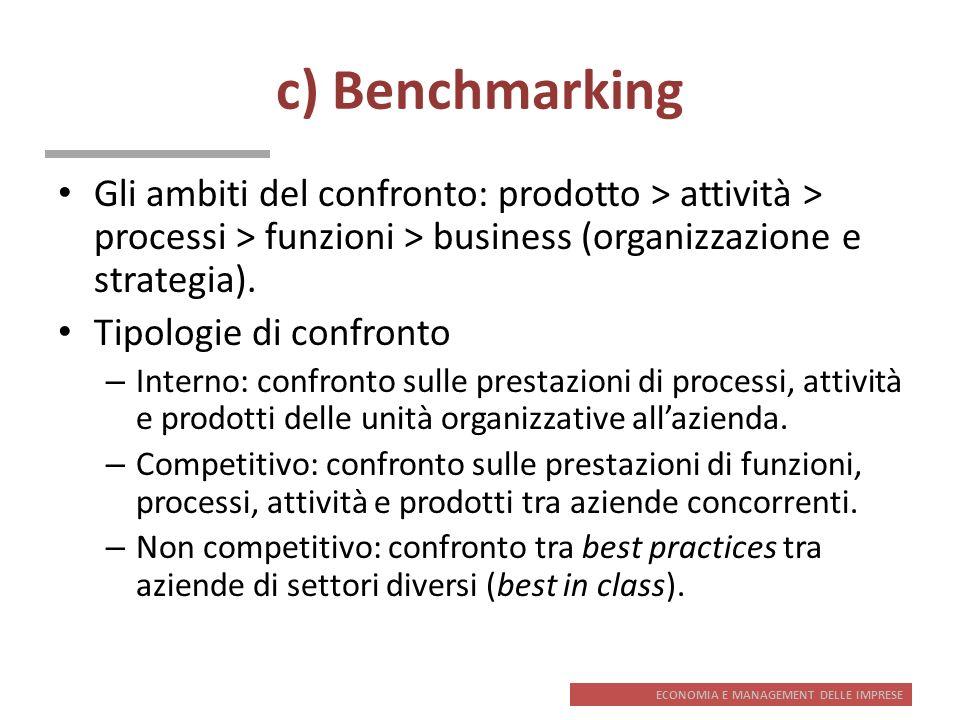 c) Benchmarking Gli ambiti del confronto: prodotto > attività > processi > funzioni > business (organizzazione e strategia).