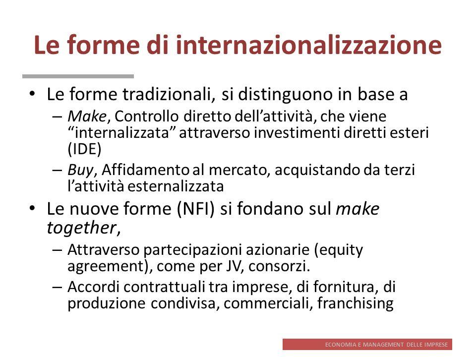 Le forme di internazionalizzazione