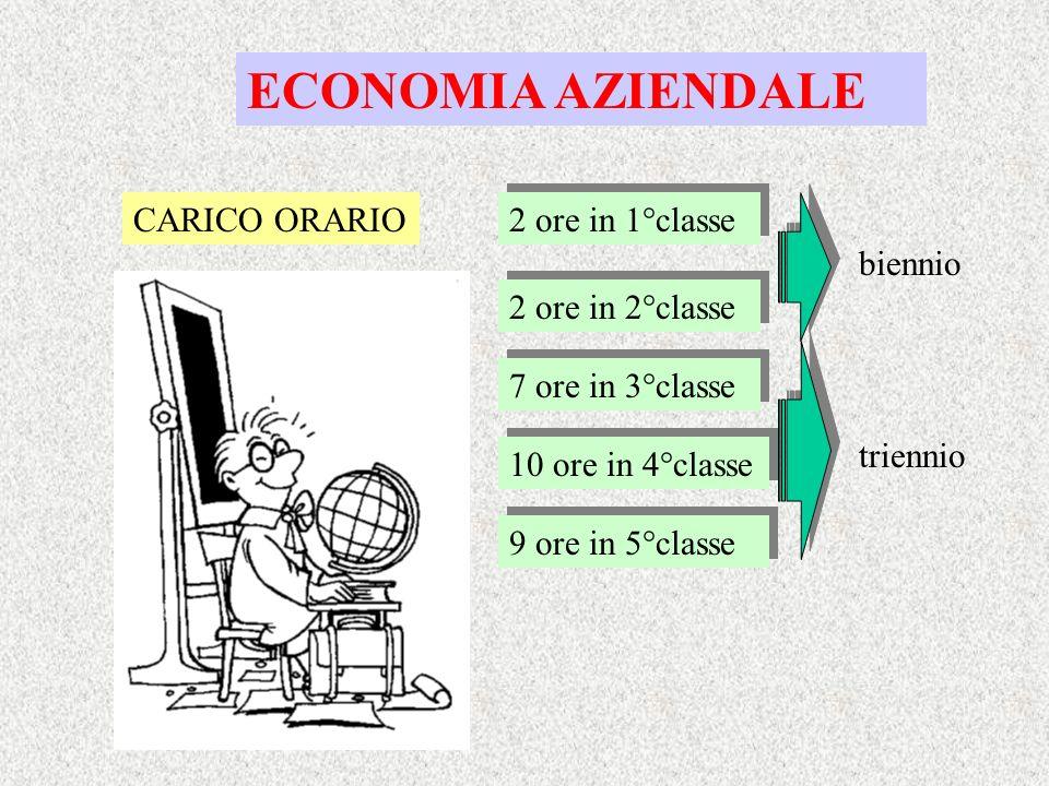 ECONOMIA AZIENDALE CARICO ORARIO 2 ore in 1°classe biennio