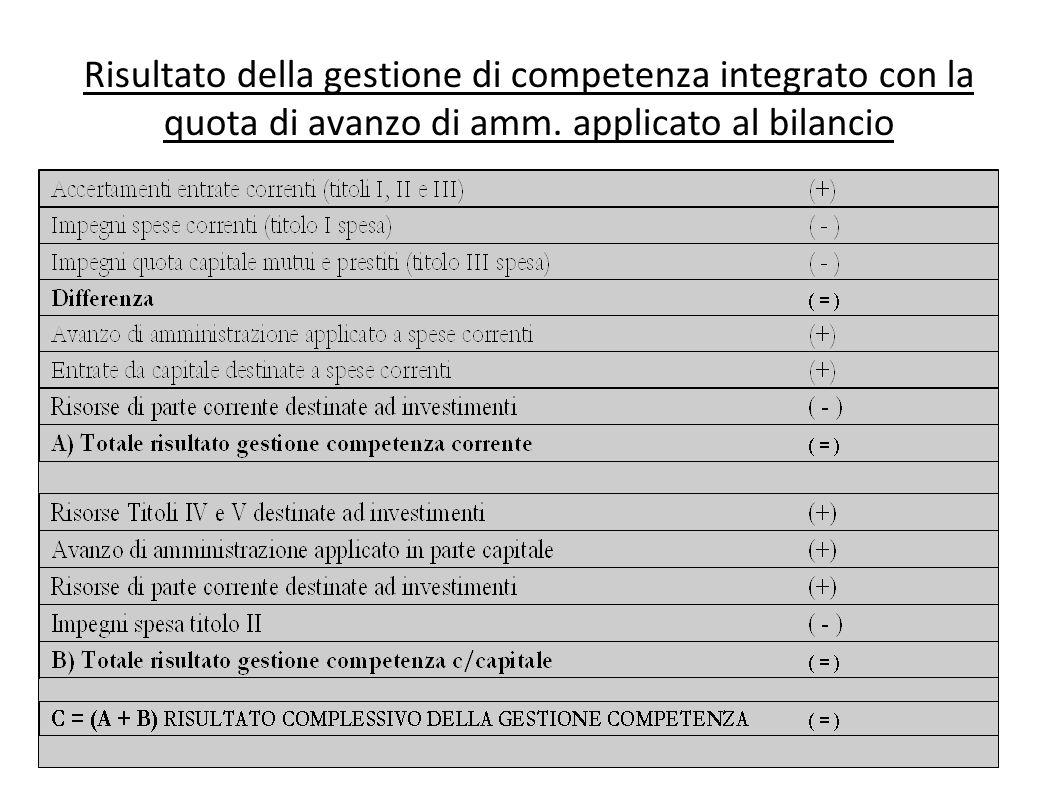Risultato della gestione di competenza integrato con la quota di avanzo di amm.