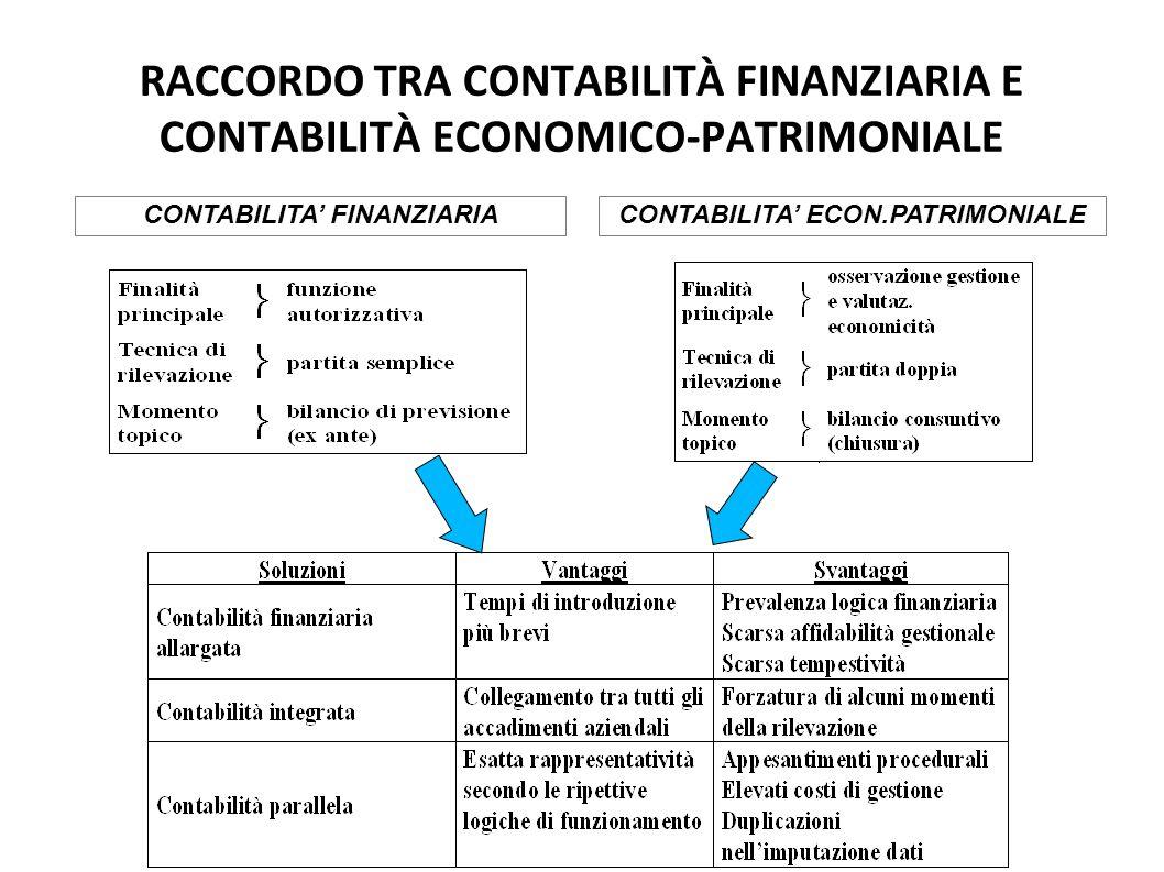 CONTABILITA' FINANZIARIA CONTABILITA' ECON.PATRIMONIALE