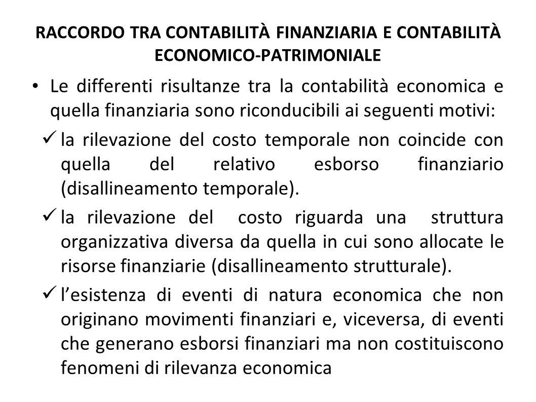RACCORDO TRA CONTABILITÀ FINANZIARIA E CONTABILITÀ ECONOMICO-PATRIMONIALE