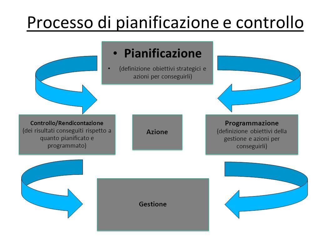 Processo di pianificazione e controllo