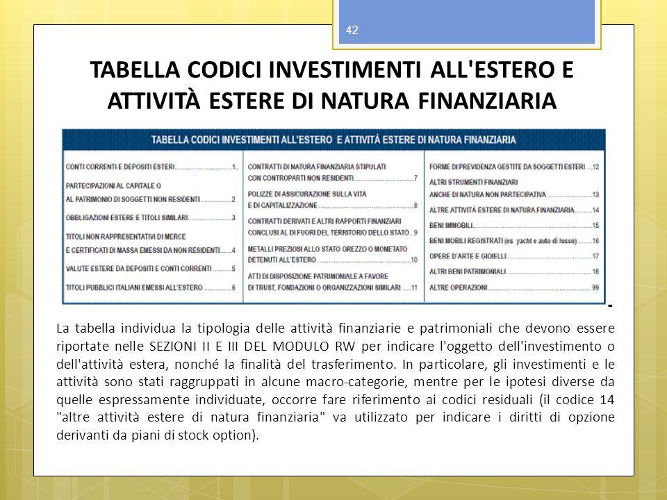 TABELLA CODICI INVESTIMENTI ALL ESTERO E ATTIVITÀ ESTERE DI NATURA FINANZIARIA