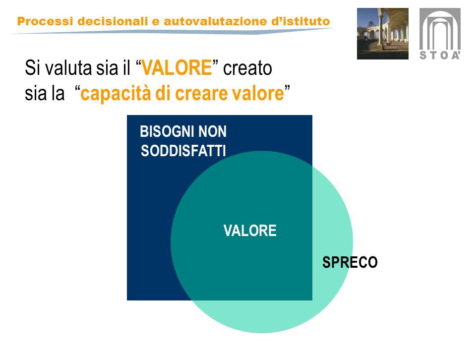 Si valuta sia il VALORE creato sia la capacità di creare valore