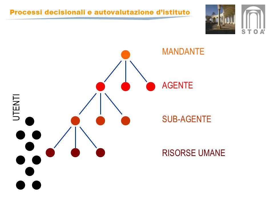 MANDANTE AGENTE UTENTI SUB-AGENTE RISORSE UMANE