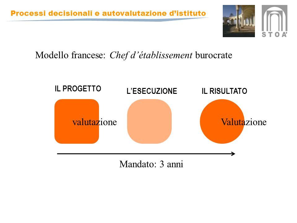 Modello francese: Chef d'établissement burocrate