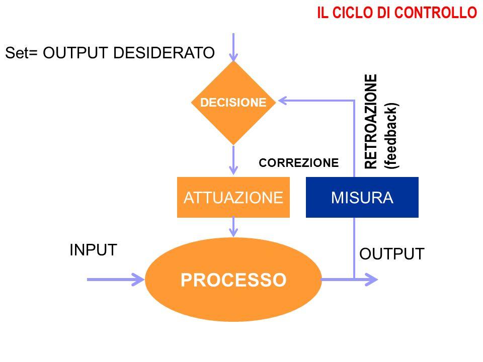 PROCESSO IL CICLO DI CONTROLLO Set= OUTPUT DESIDERATO RETROAZIONE
