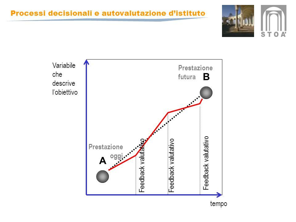B A Variabile che descrive l'obiettivo Prestazione futura