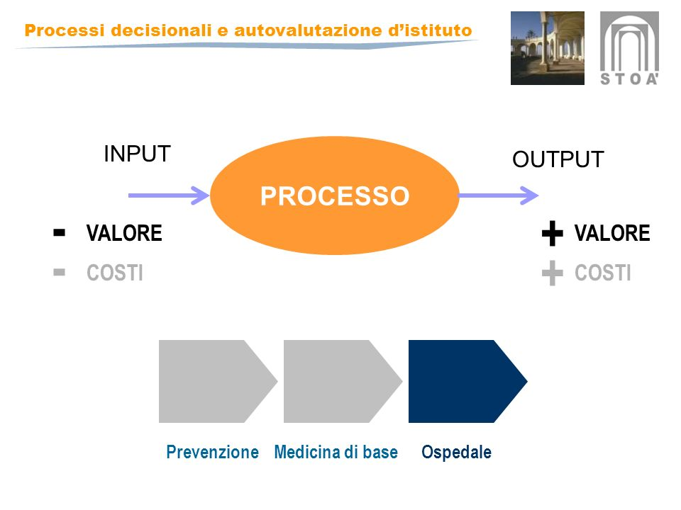 - + - + PROCESSO INPUT OUTPUT VALORE VALORE COSTI COSTI Prevenzione