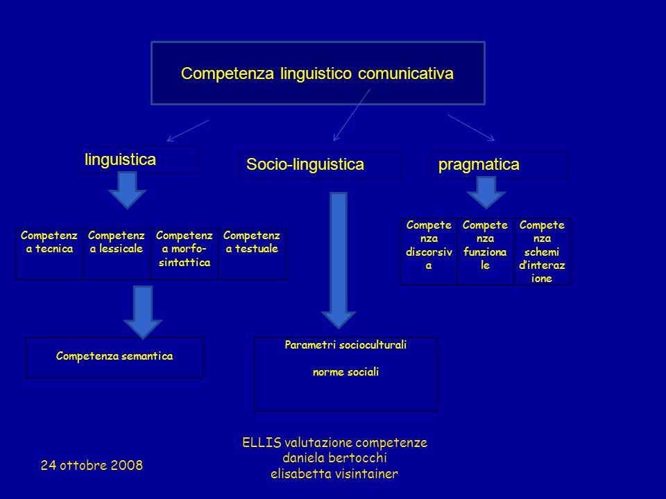 Competenza linguistico comunicativa