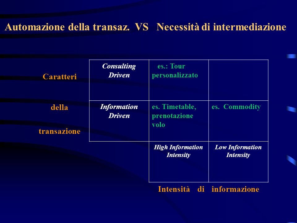 Automazione della transaz. VS Necessità di intermediazione