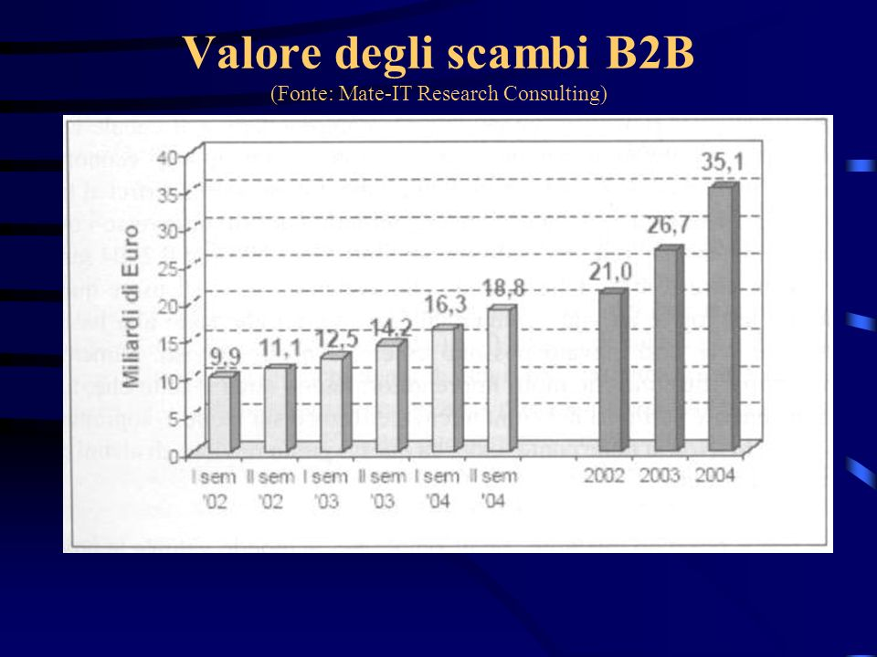 Valore degli scambi B2B (Fonte: Mate-IT Research Consulting)