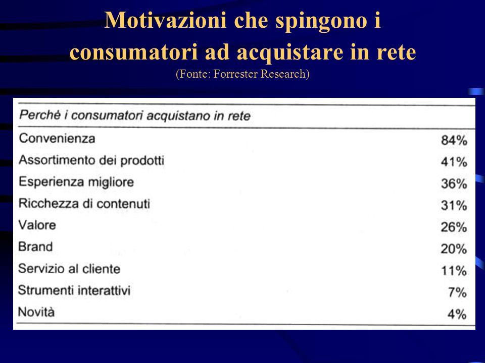 Motivazioni che spingono i consumatori ad acquistare in rete (Fonte: Forrester Research)