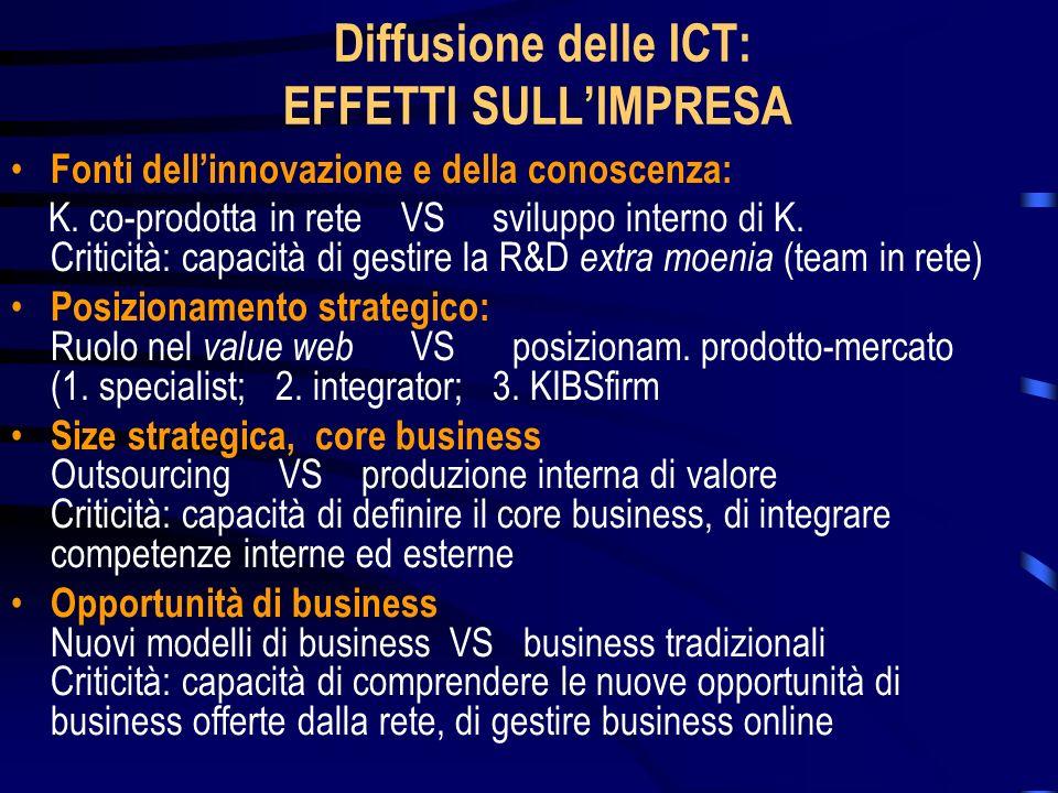 Diffusione delle ICT: EFFETTI SULL'IMPRESA