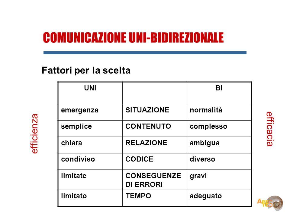 COMUNICAZIONE UNI-BIDIREZIONALE