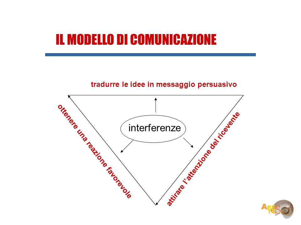 IL MODELLO DI COMUNICAZIONE