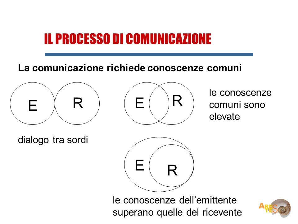 R R E E E R IL PROCESSO DI COMUNICAZIONE