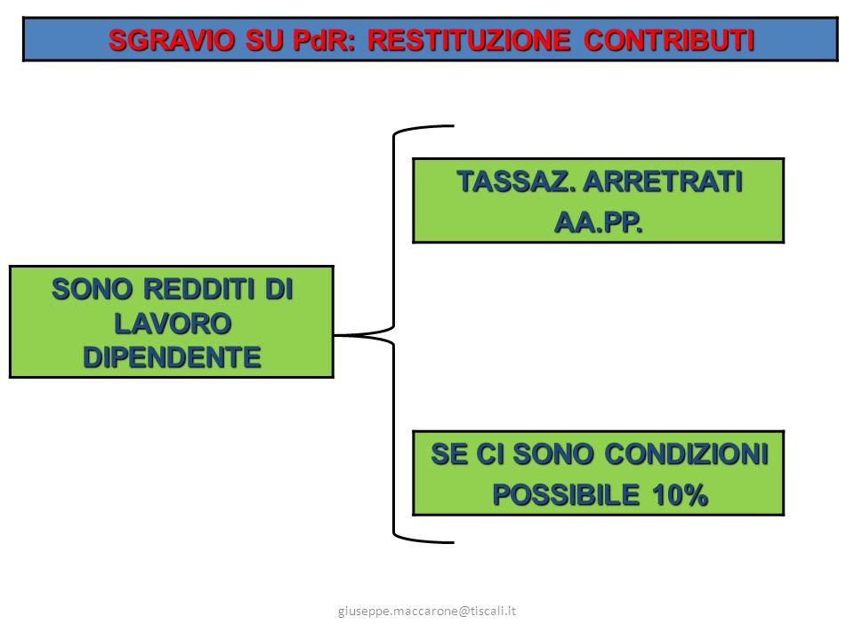 SGRAVIO SU PdR: RESTITUZIONE CONTRIBUTI