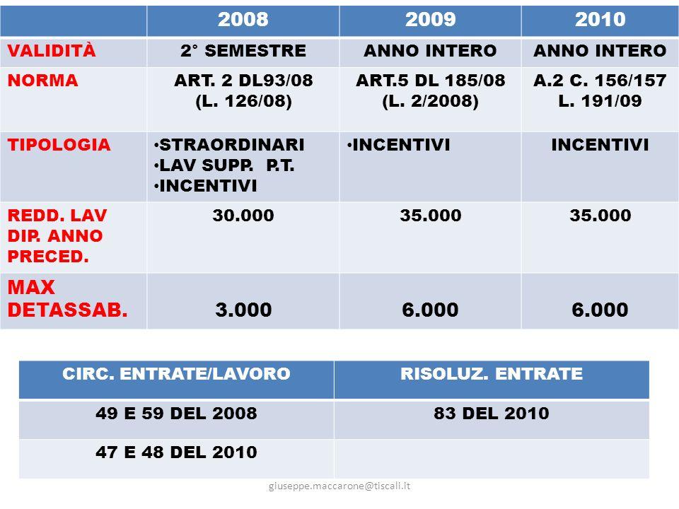2008 2009 2010 MAX DETASSAB. 3.000 6.000 VALIDITÀ 2° SEMESTRE