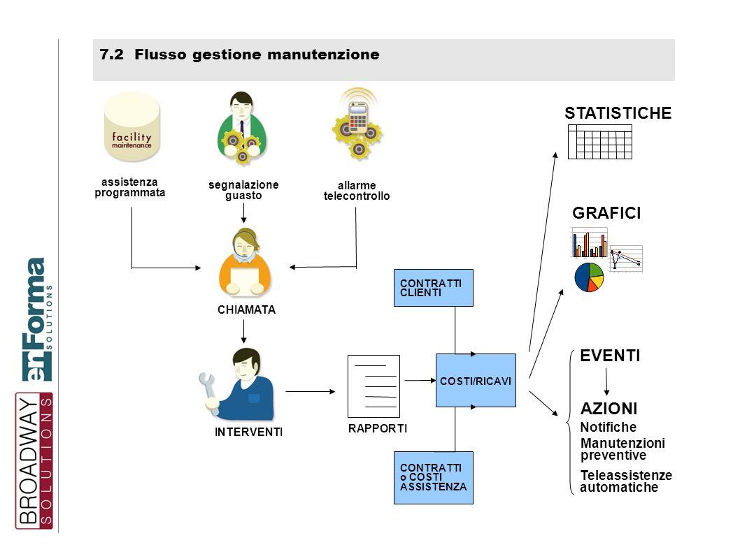 STATISTICHE GRAFICI EVENTI AZIONI 7.2 Flusso gestione manutenzione