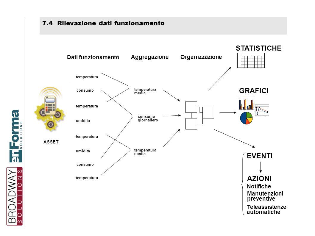 STATISTICHE GRAFICI EVENTI AZIONI 7.4 Rilevazione dati funzionamento