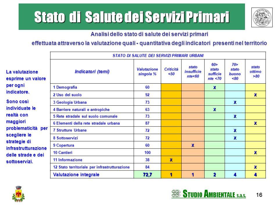 Stato di Salute dei Servizi Primari