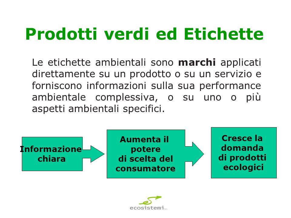 Prodotti verdi ed Etichette
