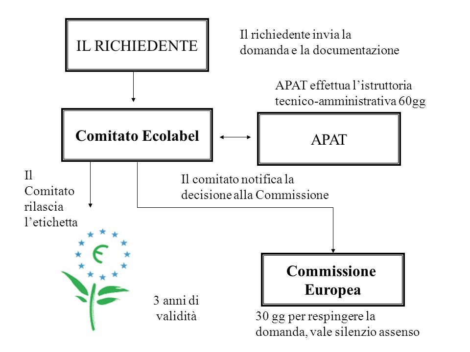 Comitato Ecolabel Commissione Europea