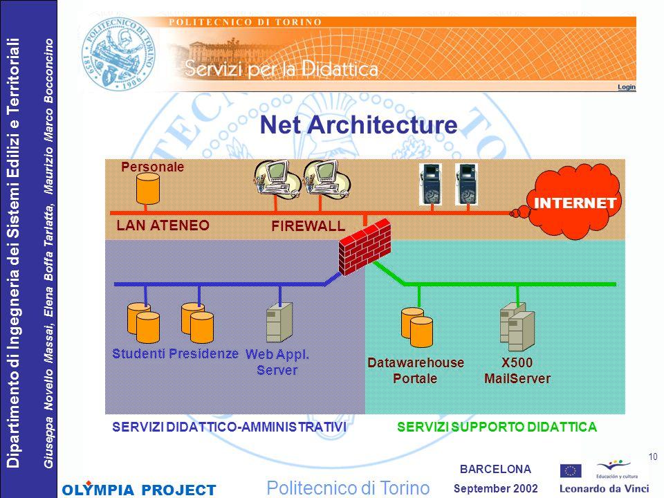 Net Architecture Politecnico di Torino