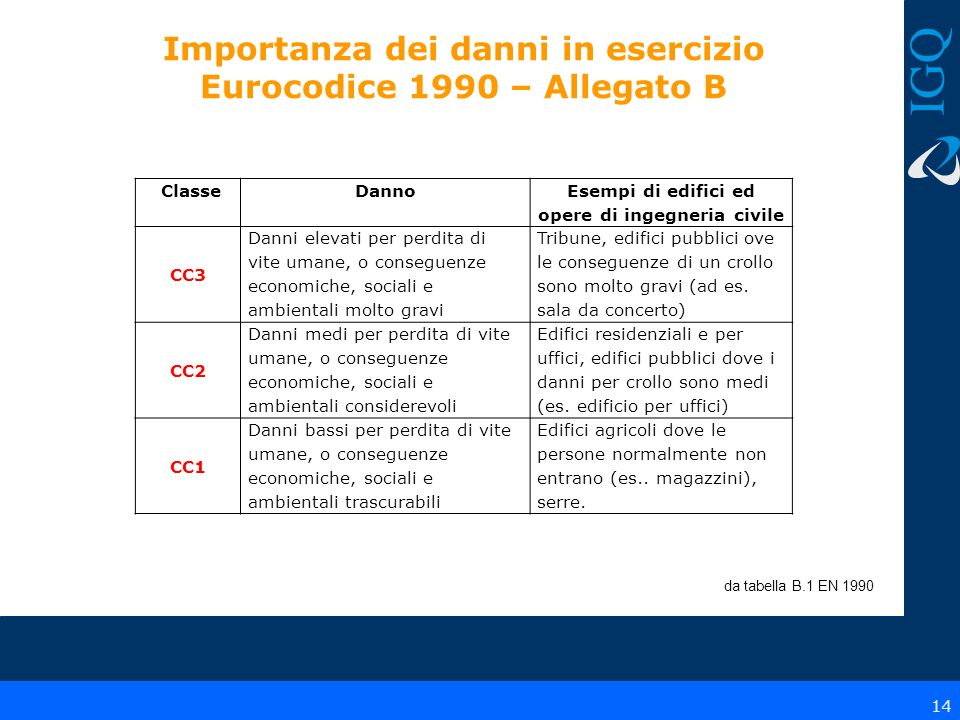 Importanza dei danni in esercizio Eurocodice 1990 – Allegato B