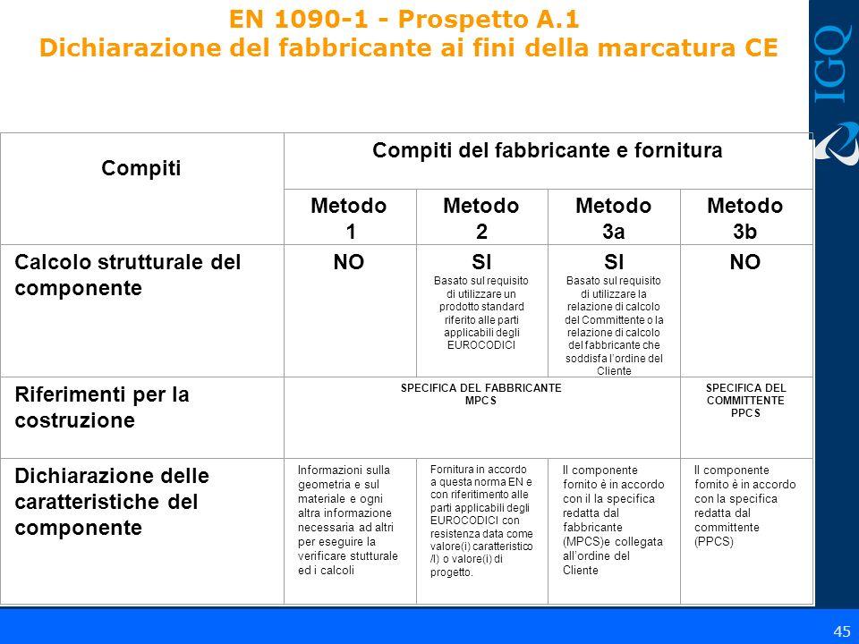 EN 1090-1 - Prospetto A.1 Dichiarazione del fabbricante ai fini della marcatura CE