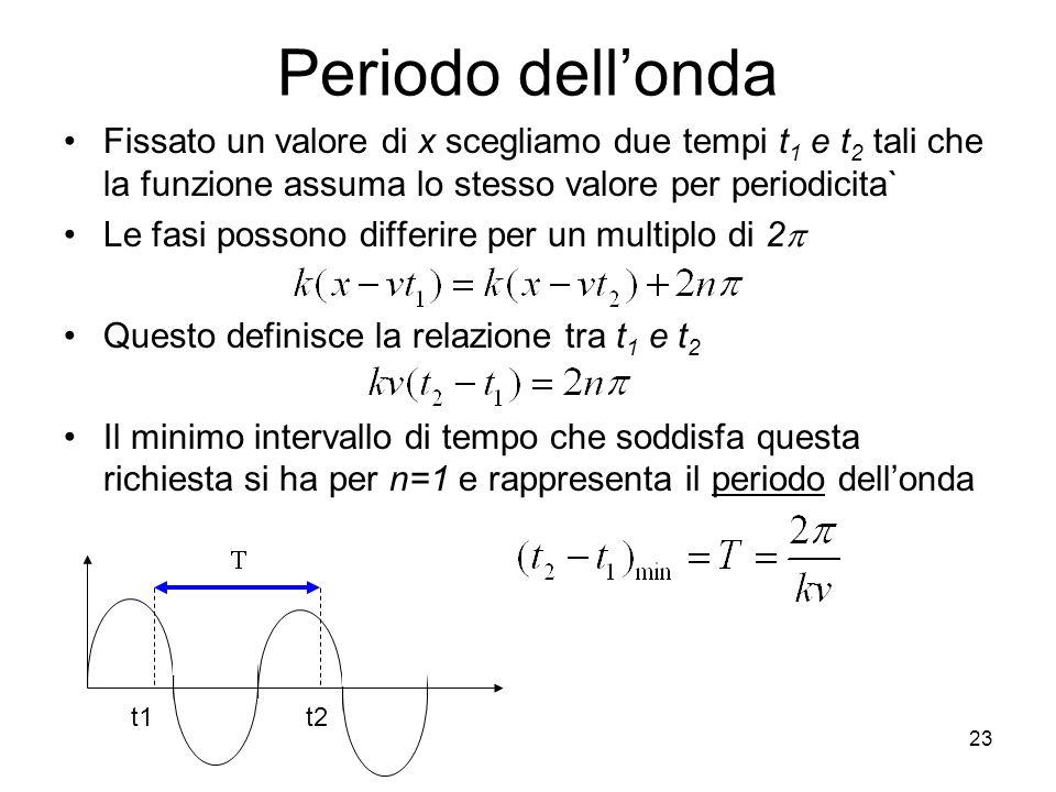 Periodo dell'onda Fissato un valore di x scegliamo due tempi t1 e t2 tali che la funzione assuma lo stesso valore per periodicita`