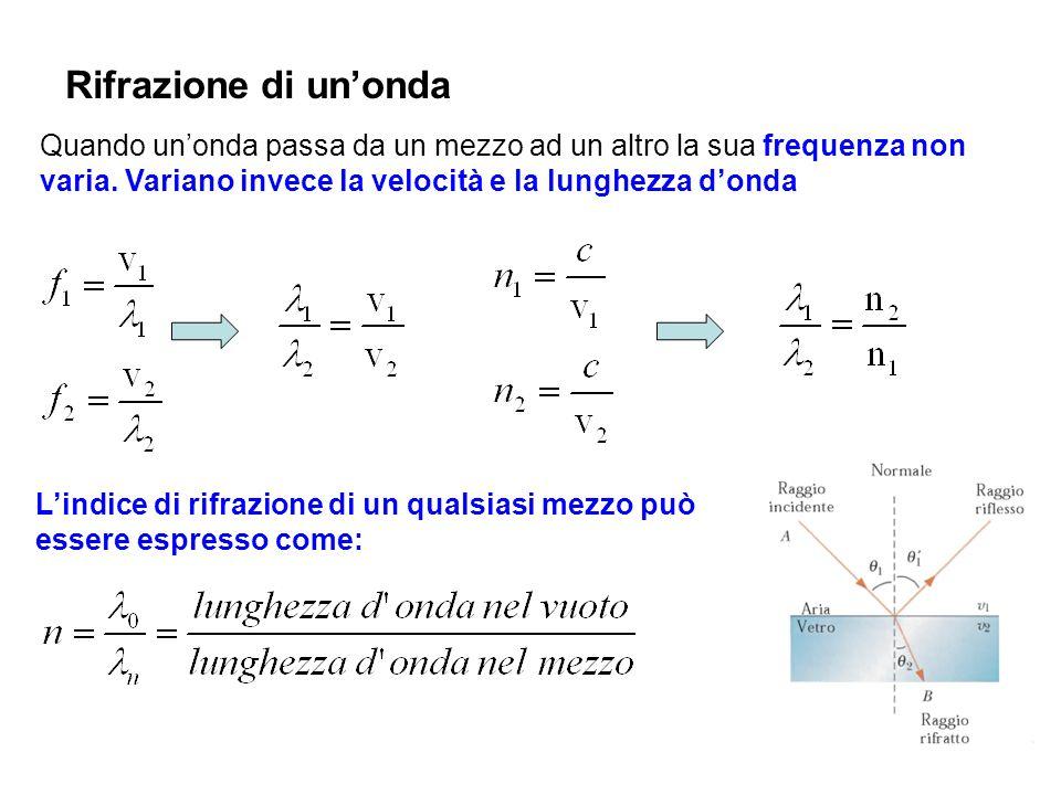 Rifrazione di un'onda Quando un'onda passa da un mezzo ad un altro la sua frequenza non varia. Variano invece la velocità e la lunghezza d'onda.