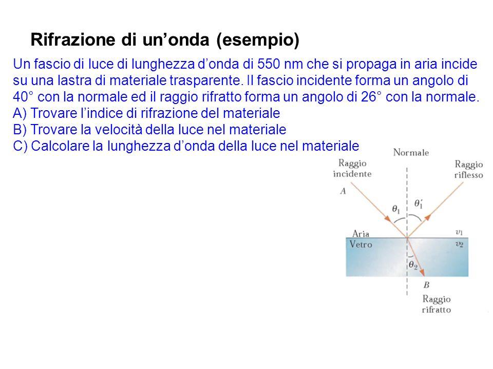Rifrazione di un'onda (esempio)