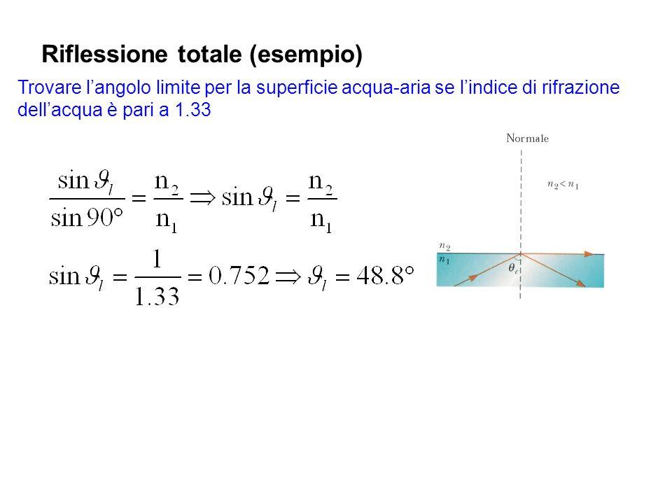 Riflessione totale (esempio)