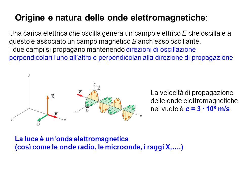 Origine e natura delle onde elettromagnetiche: