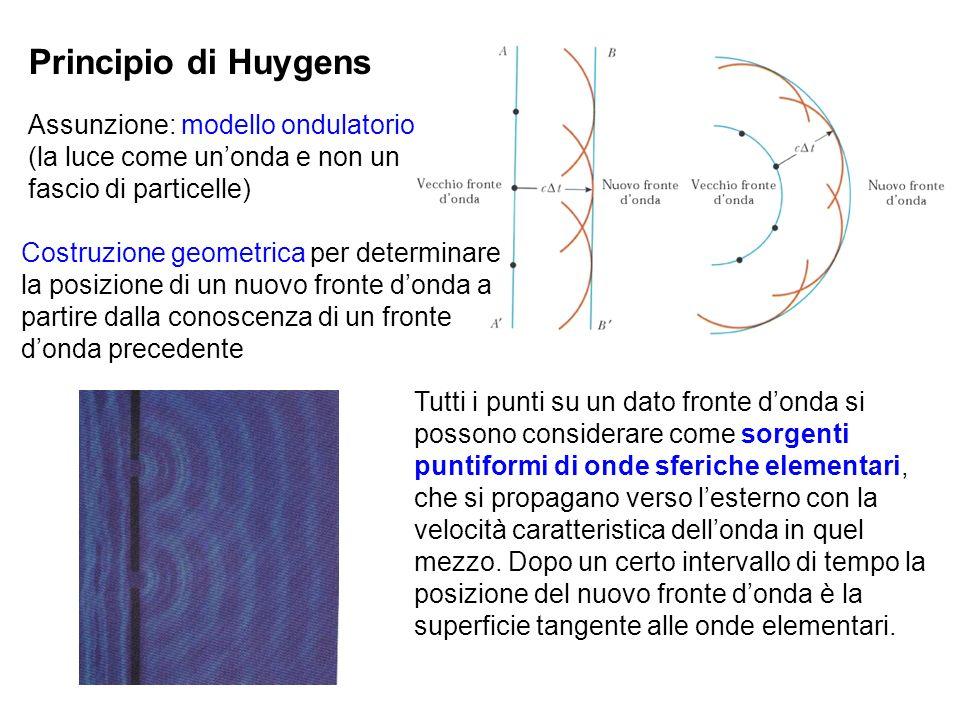 Principio di Huygens Assunzione: modello ondulatorio (la luce come un'onda e non un fascio di particelle)